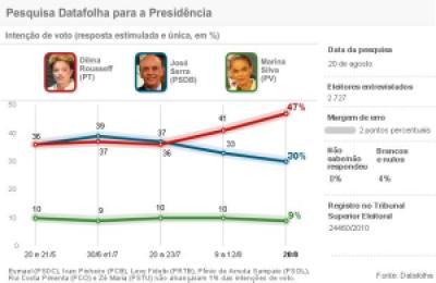 Datafolha 2010-08-21